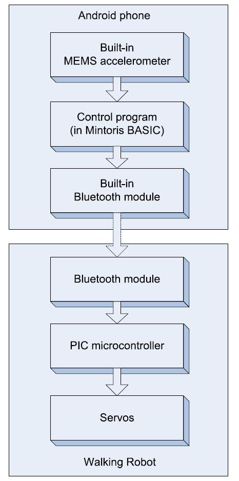 A Bluetooth